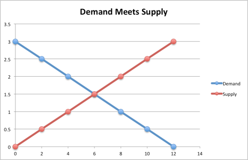 demandmeetssupply