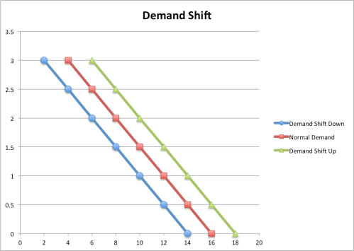 demandshift