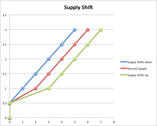 supplyshift
