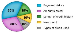 fico-credit-score