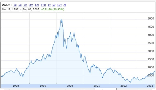 nasdaq2000crash