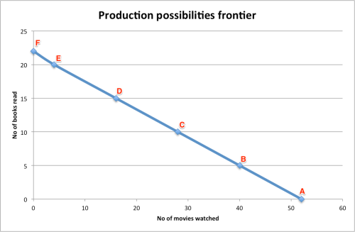 productionpossibilitiesfrontier