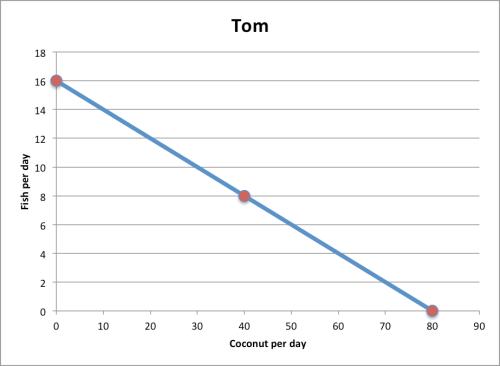 tomcomparativeadvantage
