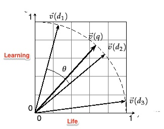 Tf-Idf and Cosine similarity | Seeking Wisdom