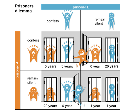 PrisonersDilemma