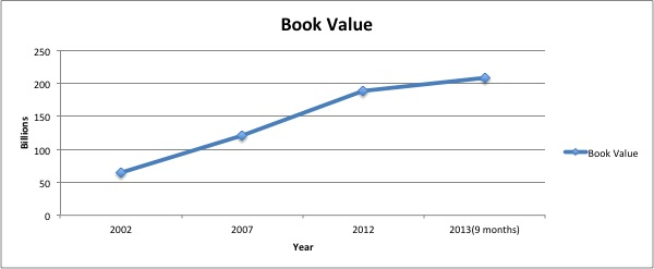berkshirebookvalue