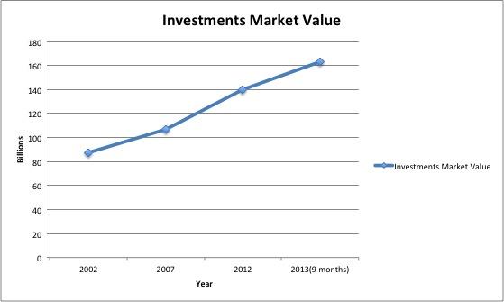 berkshireinvestmentsvalue