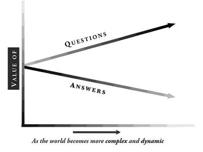 questionanswervalue