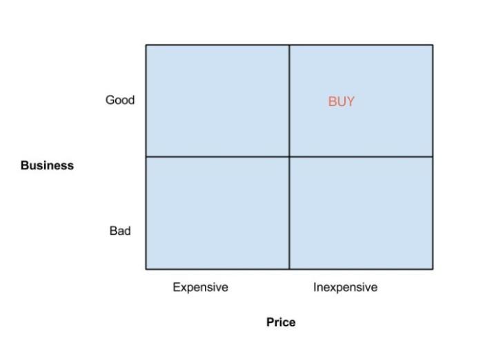 Classic Value Investing
