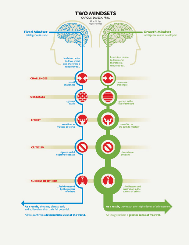 fixedgrowth-mindset