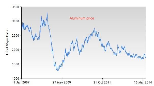 aluminum-price-hawkins