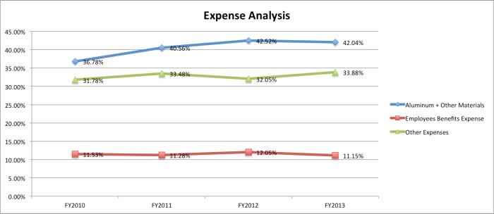 hawkins-expense-chart