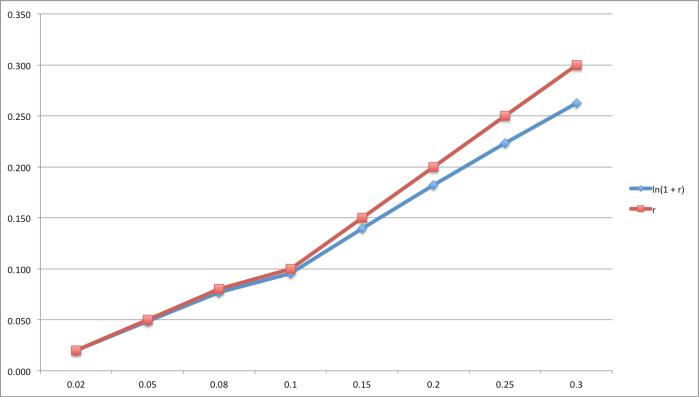 logdeviation72chart