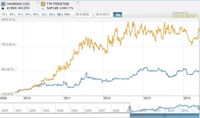 prestige-hawkins-stock-price
