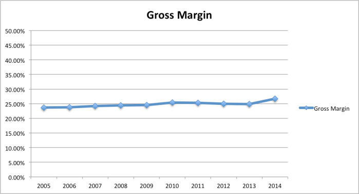 walmart-gross-margin-10years