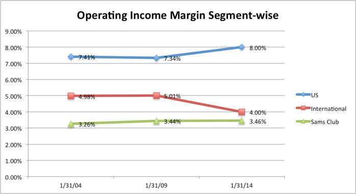 walmart-operatingincomemargin-segmentwise