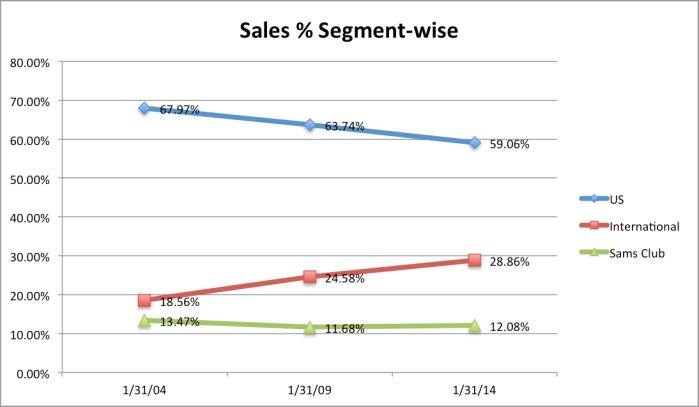 walmart-sales-segmentwise