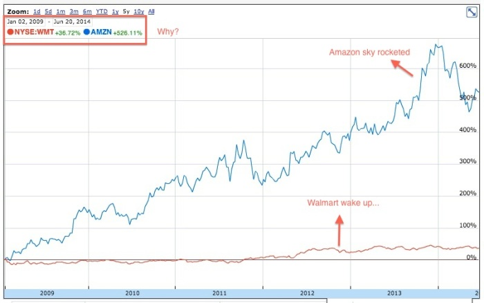 wmt-vs-amzn