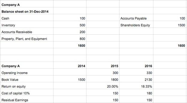 accountingvalue3-companyA