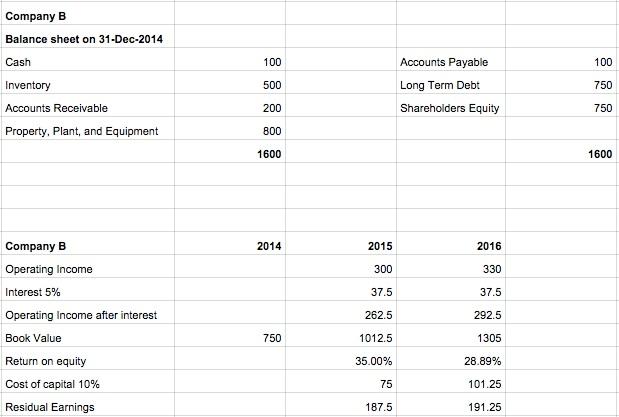 accountingvalue3-companyB