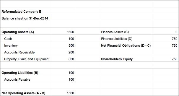 accountingvaluereformulateB