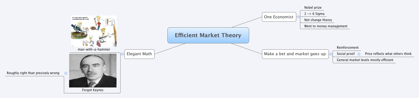 economic theory suggests that markets are efficient The efficient market hypothesis - emh is an investment theory whereby share prices reflect all information and consistent alpha generation is impossible.