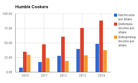 humble-cookers-all-income-chart