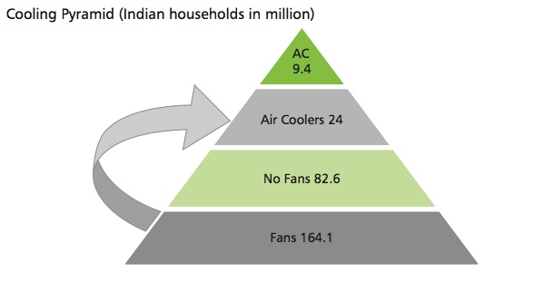 symphony-india-market-cooler-size