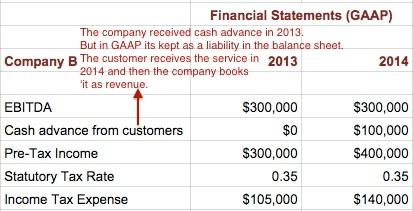 accounting for taxes seeking wisdom