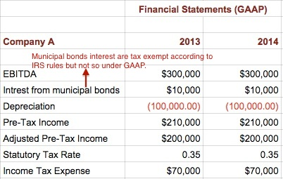 accounting-taxes-permanent-differences