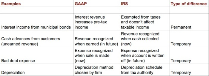 accounting-taxes-temp-perm-examples