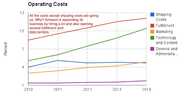 amazon-cost-chart