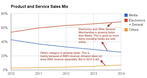 amazon-product-service-mix