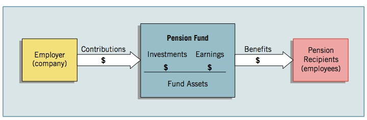 defined benefit and define contribution pension schemes accounting essay Section 28 of the accounting standard frs 102 covers employee benefits   summary of the key differences between frs 102 and 'old' uk gaap: employee  benefits  defined contribution pension plans defined benefit pension plans.
