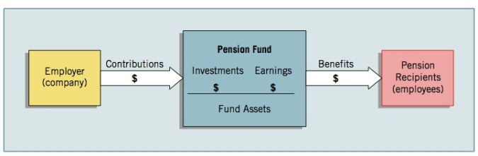 accounting-pensions-flow