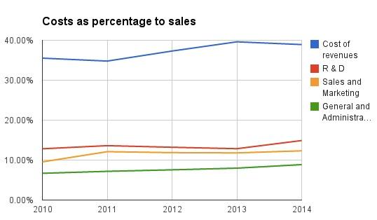 Google-cost-percent-sales