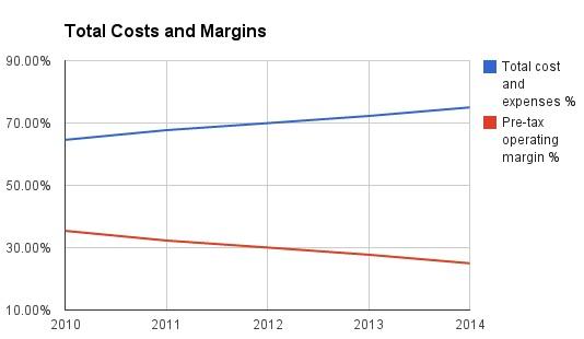 google-total-cost-margins