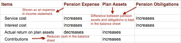 pension-accounting-summary