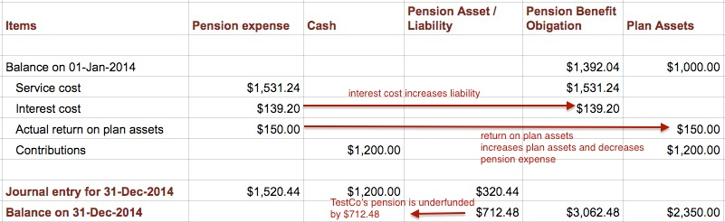 Accounting For Pensions – Assets and Liabilities Worksheet