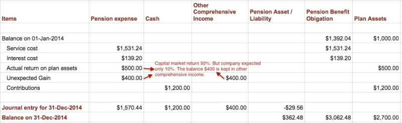 pension-accounting-worksheet3