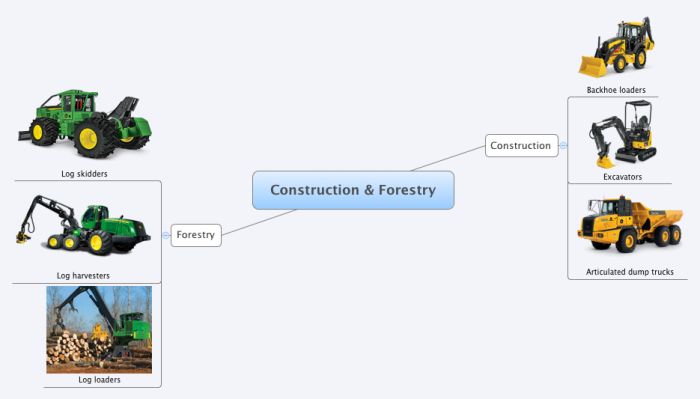 Construction & Forestry