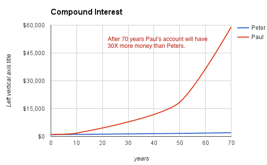 evolution-compound-interest