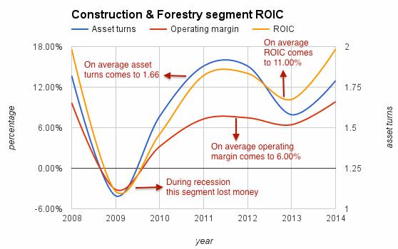 john-deere-construction-roic-chart