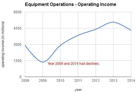 john-deere-equipment-operating-income