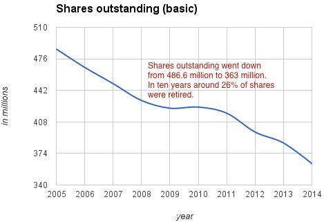 john-deere-shares-outstanding