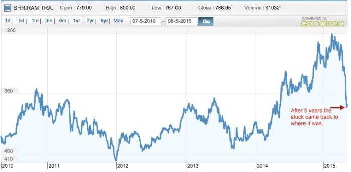 stfc-five-year-chart