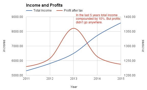 stfc-income-profits