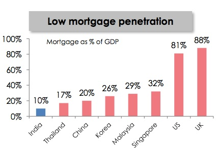 repco-gdp-mortgage