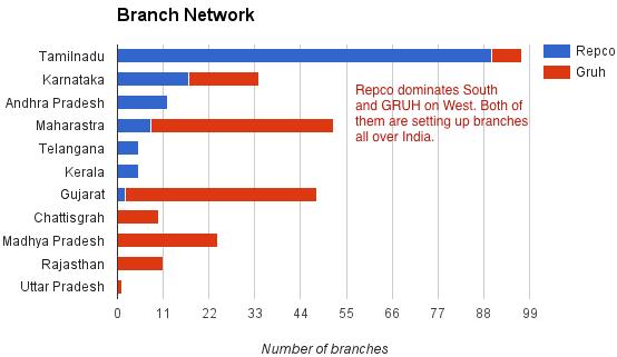 repco-gruh-branches