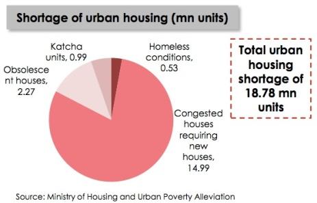 repco-housing-shortage